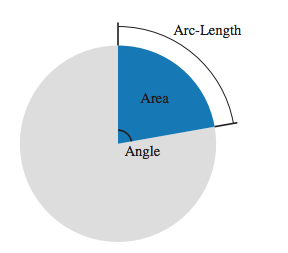 Pie chart with one segment showing the angle, area and arc length