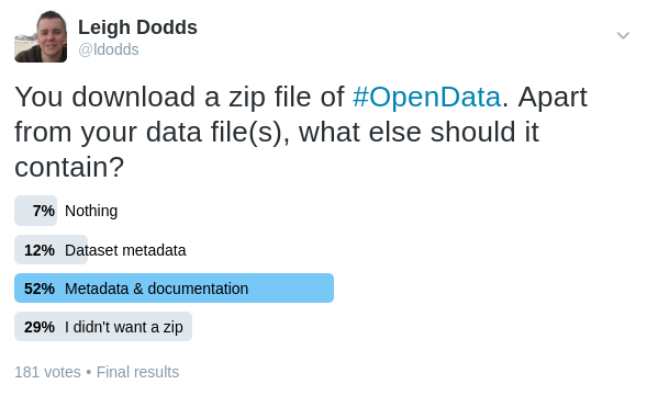 Twitter poll results show most people want metadata and files to accompany data files in a zip file