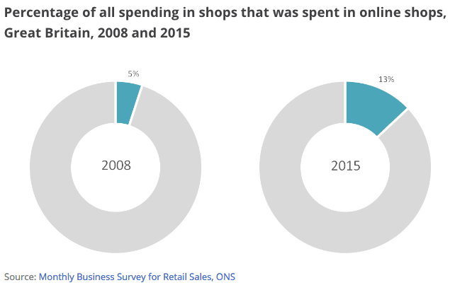 Two donut charts: 2008 showing 5% and 2015 showing a 13% online spend
