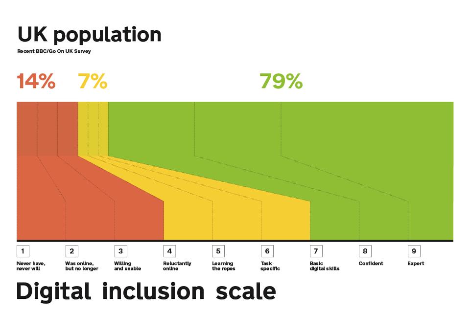 digital_inclusion_scale