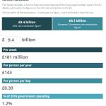 EU contributions calculator