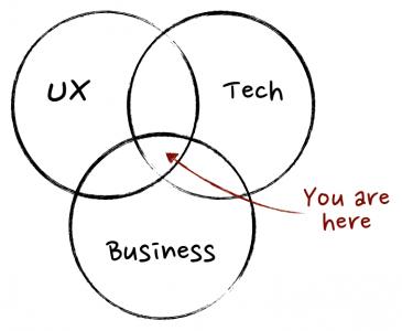 Product Owner- venn diagram