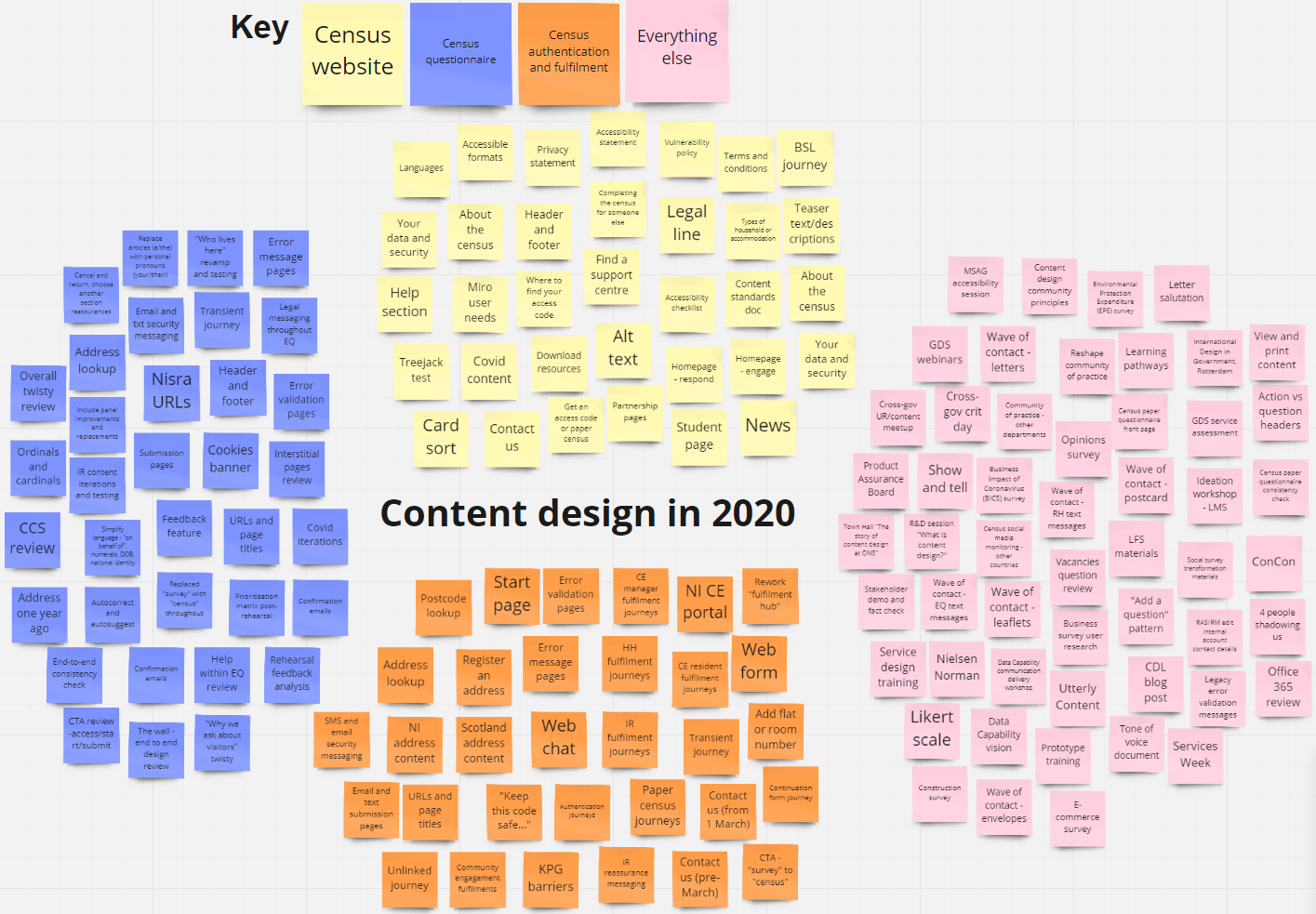 Visual list of all the content design work in 2020