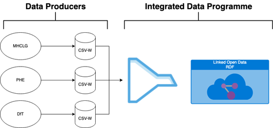 New workflow showing plans for data publishers to produce the CSVW format themselves. Publishers will be able to directly submit CSVWs to IDP-D for inclusion in the linked open data platform
