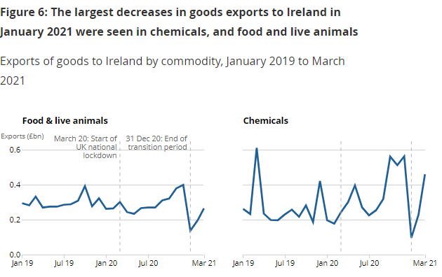 Two side-by-side line charts showing exports of food and live animals, and chemicals, to Ireland